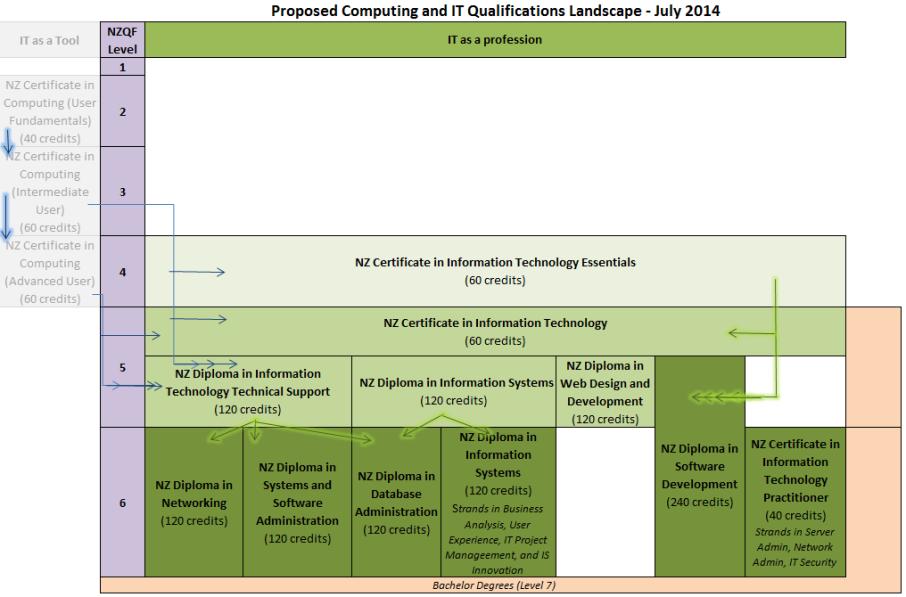 Qualification Landscape